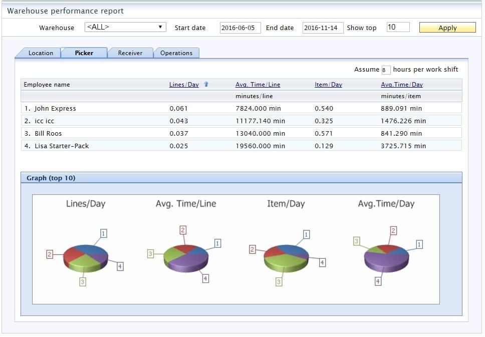 WMS Dashboard SAP Business One